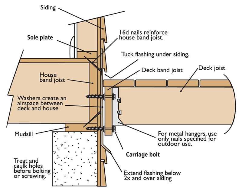 Deck Framing Diagram : Deck framing diagram pictures to pin on pinterest daddy